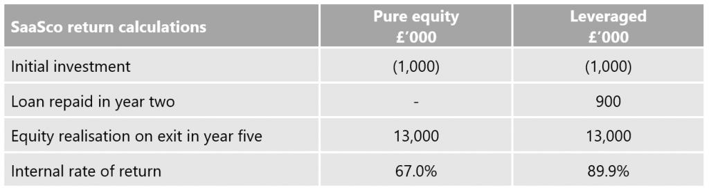 return calculations - VC Insights
