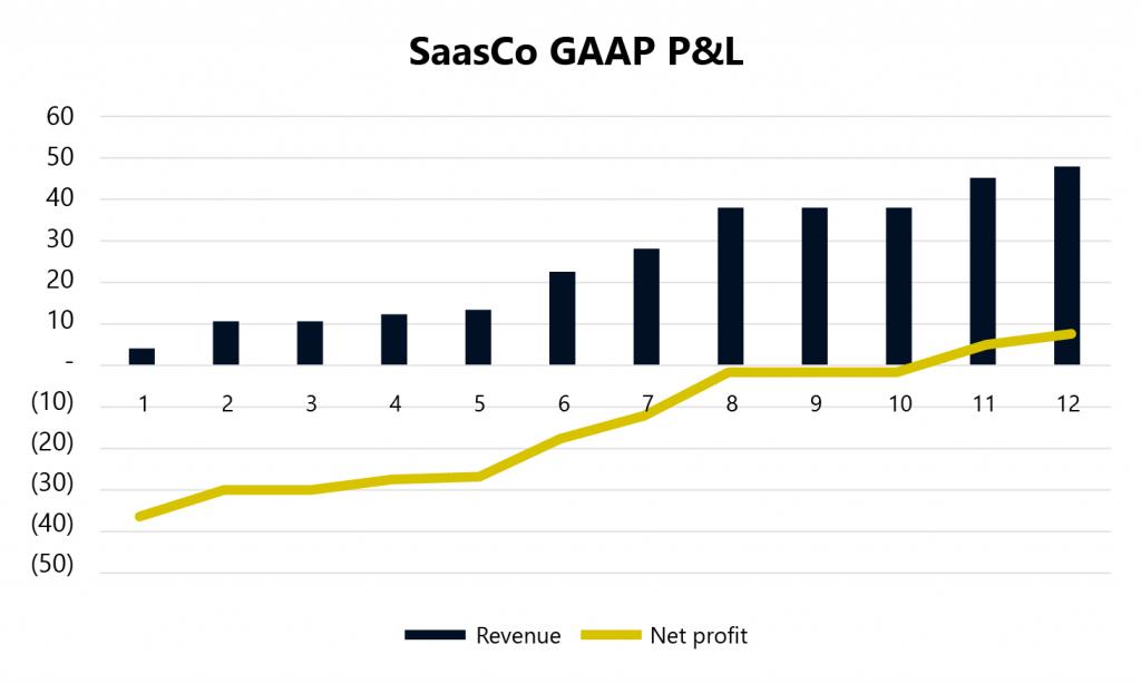 SaasCo GAAP P&L - Revenue and Cash